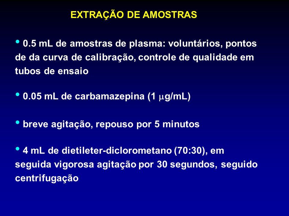 EXTRAÇÃO DE AMOSTRAS 0.5 mL de amostras de plasma: voluntários, pontos de da curva de calibração, controle de qualidade em tubos de ensaio 0.05 mL de