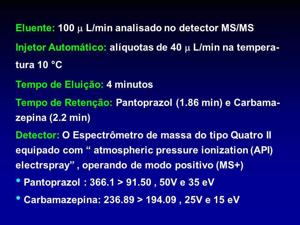 Eluente: 100 L/min analisado no detector MS/MS Injetor Automático: alíquotas de 40 L/min na tempera- tura 10 °C Tempo de Eluição: 4 minutos Tempo de R