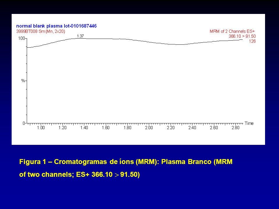 Figura 1 – Cromatogramas de íons (MRM): Plasma Branco (MRM of two channels; ES+ 366.10 91.50)