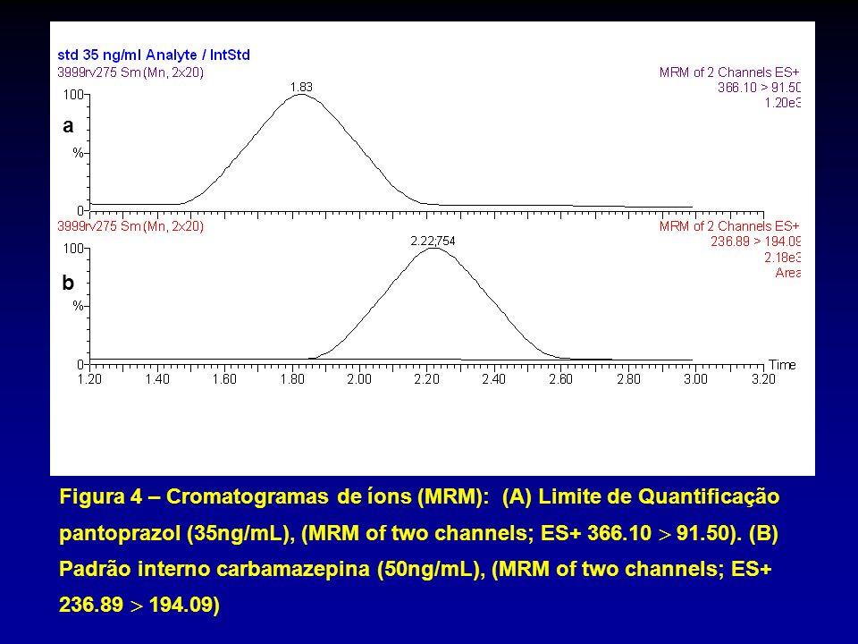 Figura 4 – Cromatogramas de íons (MRM): (A) Limite de Quantificação pantoprazol (35ng/mL), (MRM of two channels; ES+ 366.10 91.50). (B) Padrão interno