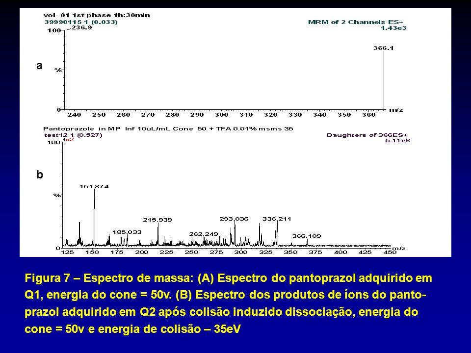 a b Figura 7 – Espectro de massa: (A) Espectro do pantoprazol adquirido em Q1, energia do cone = 50v. (B) Espectro dos produtos de íons do panto- praz