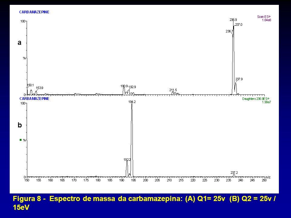 a b Figura 8 - Espectro de massa da carbamazepina: (A) Q1= 25v (B) Q2 = 25v / 15eV
