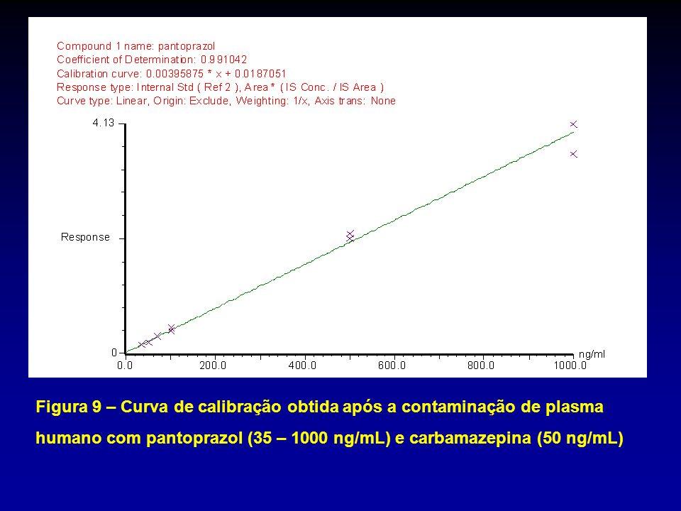 Figura 9 – Curva de calibração obtida após a contaminação de plasma humano com pantoprazol (35 – 1000 ng/mL) e carbamazepina (50 ng/mL)