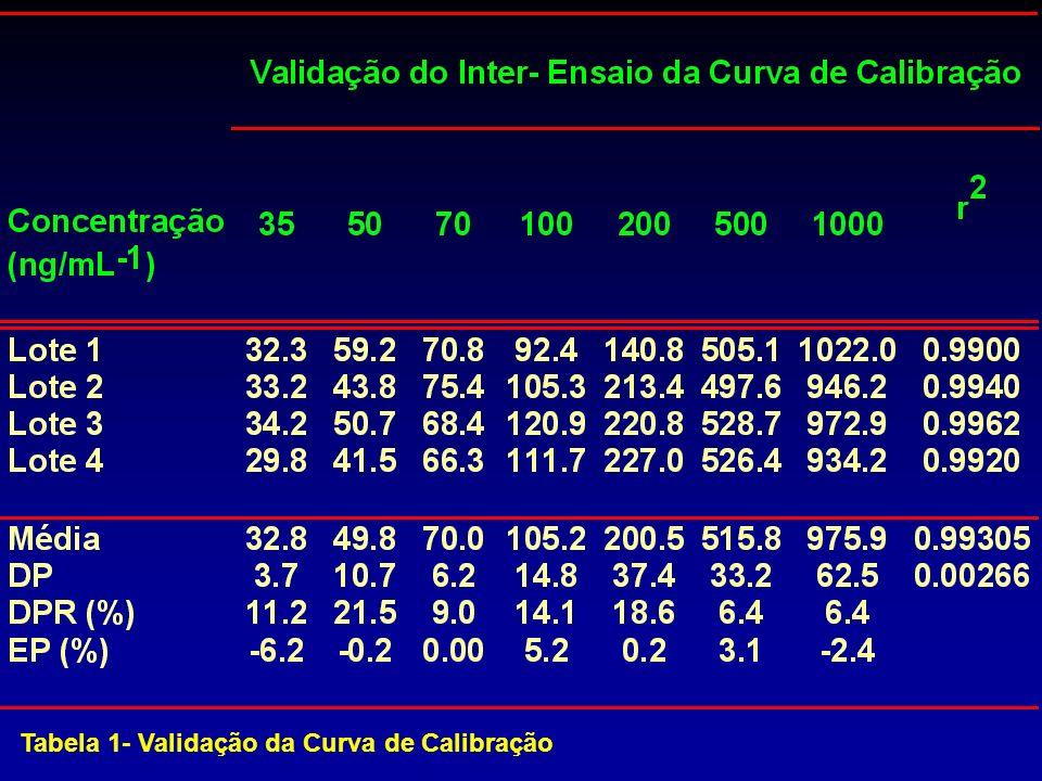 Tabela 1- Validação da Curva de Calibração