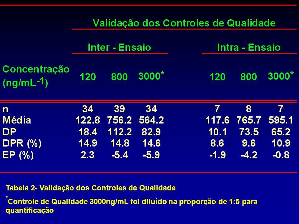 Tabela 2- Validação dos Controles de Qualidade * Controle de Qualidade 3000ng/mL foi diluído na proporção de 1:5 para quantificação