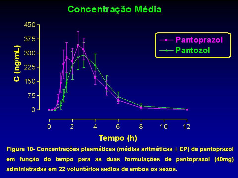 Figura 10- Concentrações plasmáticas (médias aritméticas EP) de pantoprazol em função do tempo para as duas formulações de pantoprazol (40mg) administ