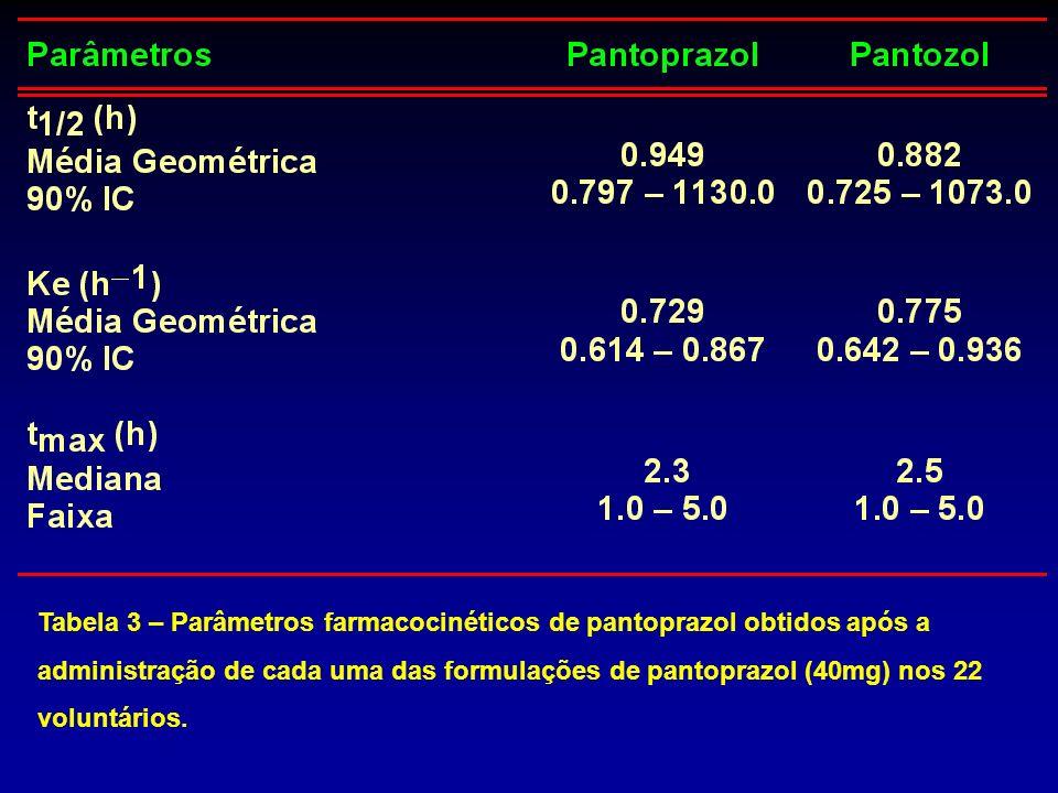 Tabela 3 – Parâmetros farmacocinéticos de pantoprazol obtidos após a administração de cada uma das formulações de pantoprazol (40mg) nos 22 voluntário