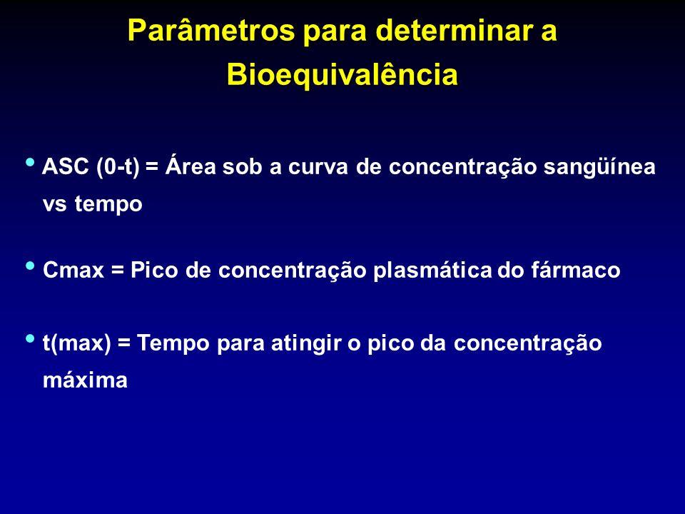 Parâmetros para determinar a Bioequivalência ASC (0-t) = Área sob a curva de concentração sangüínea vs tempo Cmax = Pico de concentração plasmática do