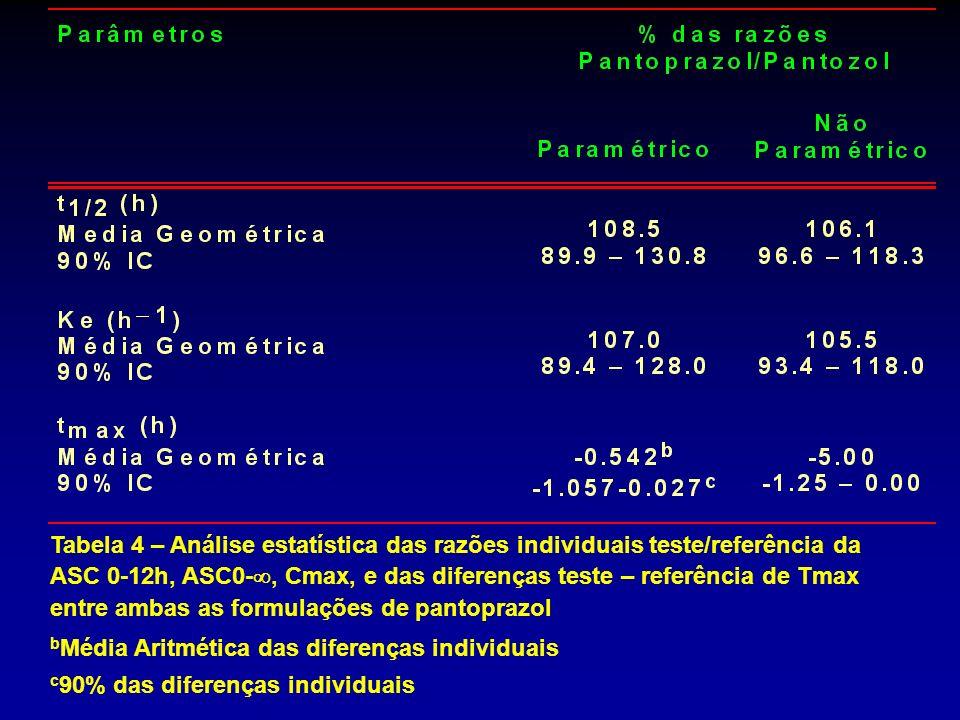 Tabela 4 – Análise estatística das razões individuais teste/referência da ASC 0-12h, ASC0-, Cmax, e das diferenças teste – referência de Tmax entre am