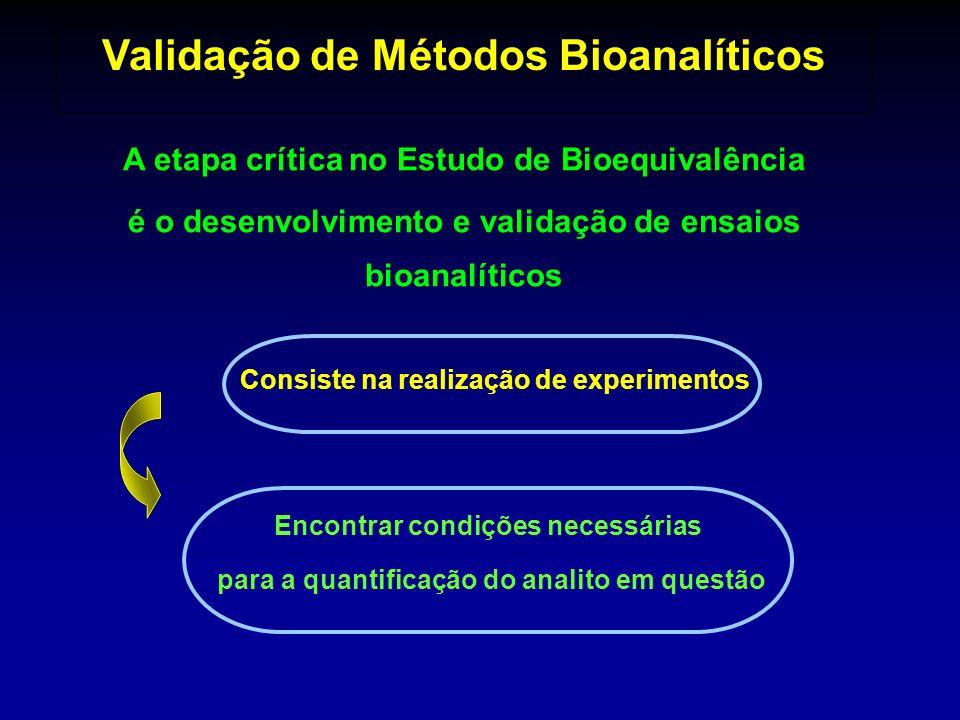 A etapa crítica no Estudo de Bioequivalência é o desenvolvimento e validação de ensaios bioanalíticos Consiste na realização de experimentos Encontrar