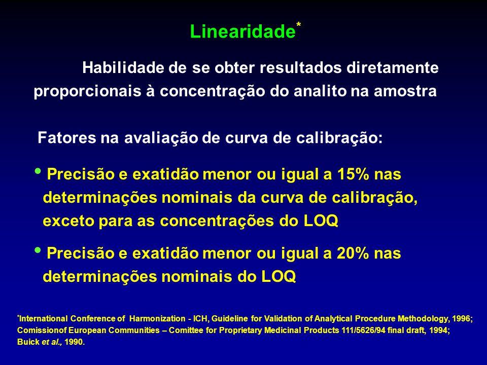 Linearidade * Habilidade de se obter resultados diretamente proporcionais à concentração do analito na amostra * International Conference of Harmoniza