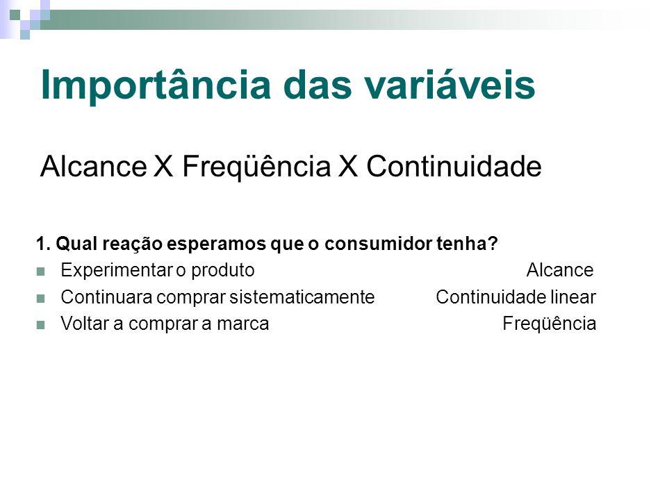 Importância das variáveis Alcance X Freqüência X Continuidade 1. Qual reação esperamos que o consumidor tenha? Experimentar o produto Alcance Continua