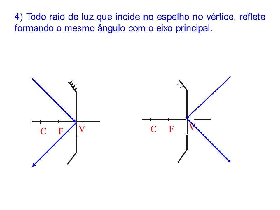 4) Todo raio de luz que incide no espelho no vértice, reflete formando o mesmo ângulo com o eixo principal.