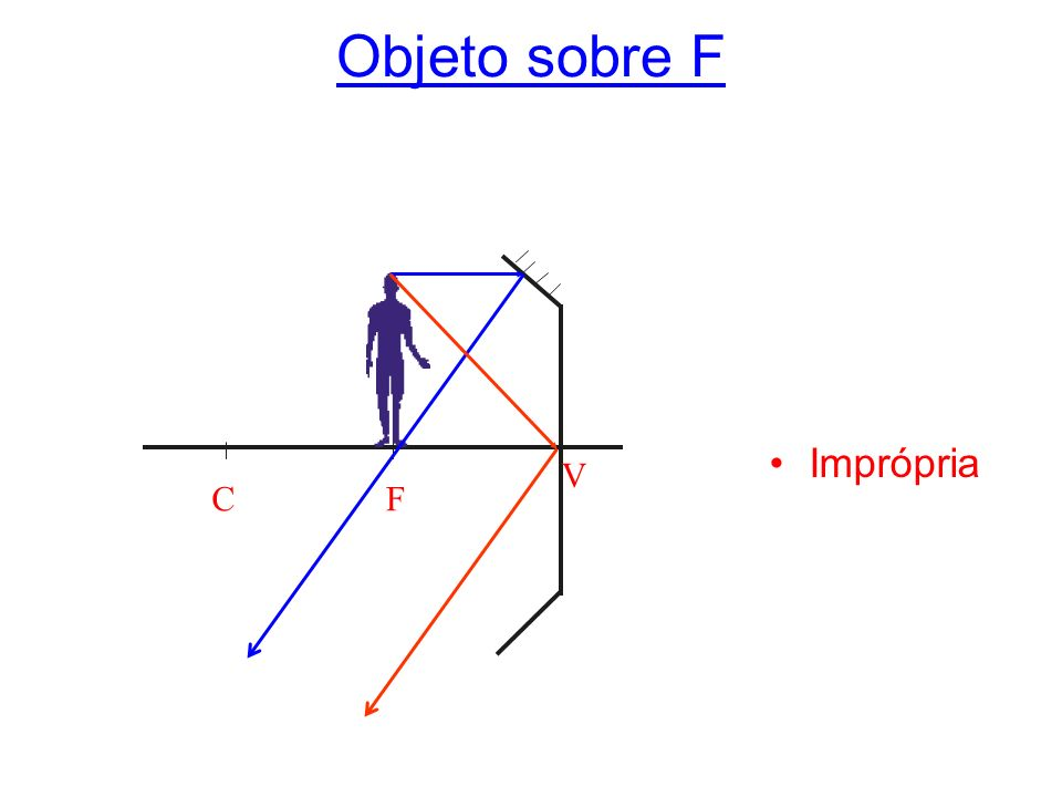 Objeto entre C e f Real Invertida Maior Atrás de C CF V