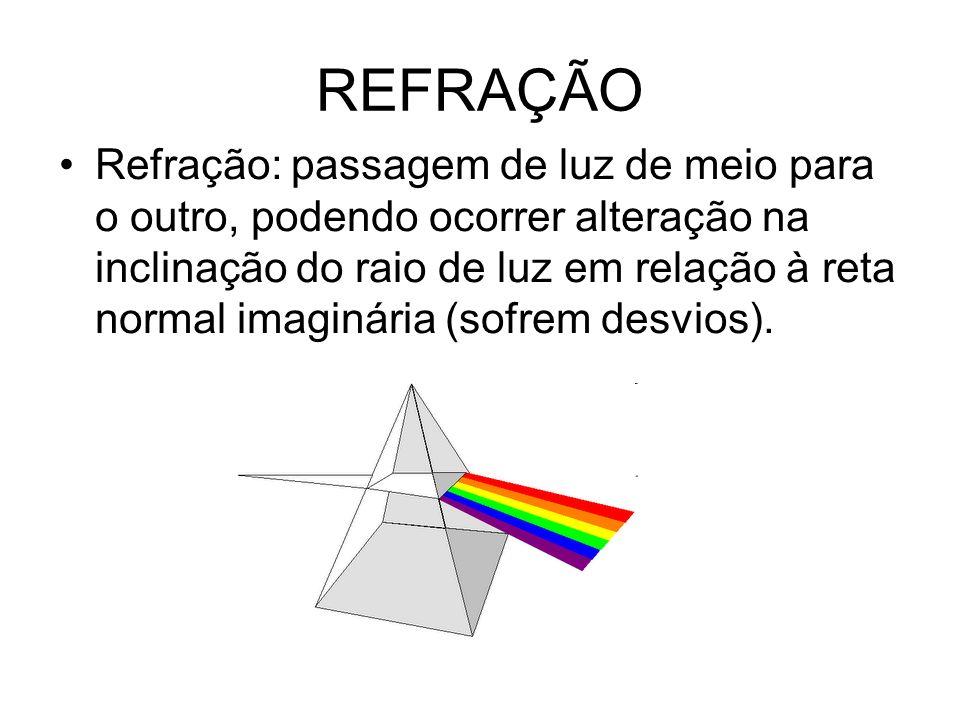 REFRAÇÃO Refração: passagem de luz de meio para o outro, podendo ocorrer alteração na inclinação do raio de luz em relação à reta normal imaginária (sofrem desvios).