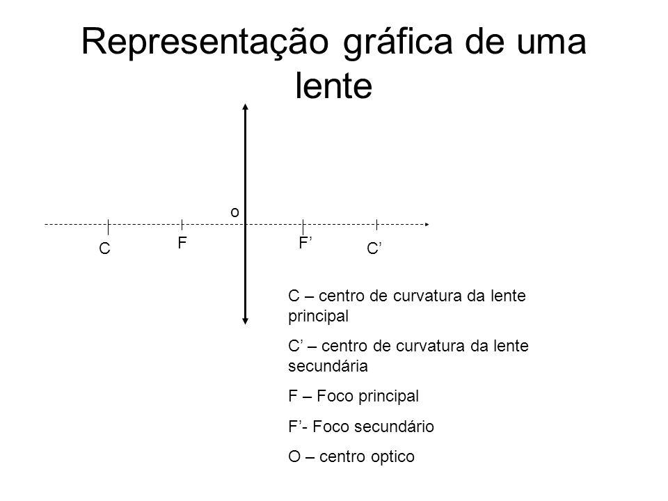 Representação gráfica de uma lente C F o F C C – centro de curvatura da lente principal C – centro de curvatura da lente secundária F – Foco principal F- Foco secundário O – centro optico