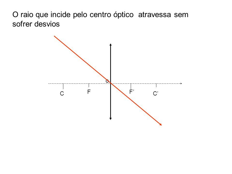 C F o F C O raio que incide pelo centro óptico atravessa sem sofrer desvios