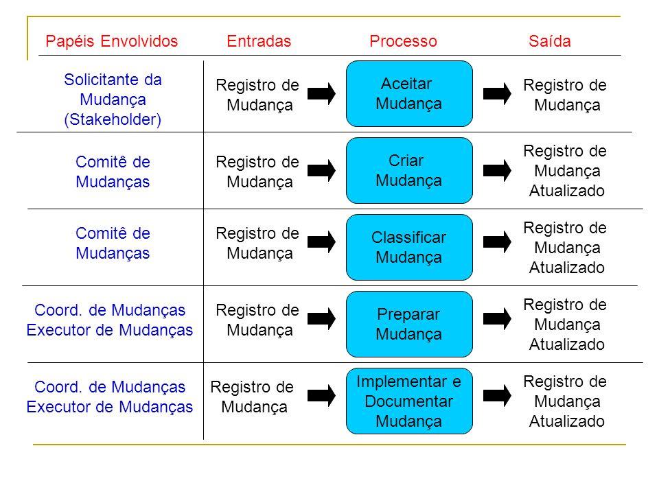 ProcessoPapéis Envolvidos Solicitante da Mudança (Stakeholder) Registro de Mudança Coord. de Mudanças Executor de Mudanças Comitê de Mudanças Coord. d