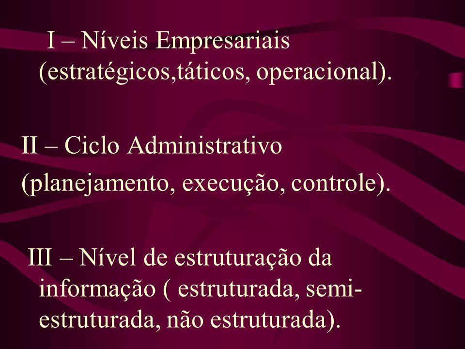I – Níveis Empresariais (estratégicos,táticos, operacional). II – Ciclo Administrativo (planejamento, execução, controle). III – Nível de estruturação