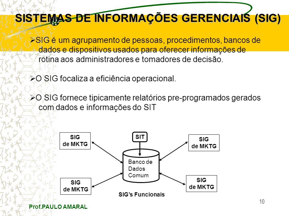 Prof.PAULO AMARAL 10 SISTEMAS DE INFORMAÇÕES GERENCIAIS (SIG) SIG é um agrupamento de pessoas, procedimentos, bancos de dados e dispositivos usados para oferecer informações de rotina aos administradores e tomadores de decisão.