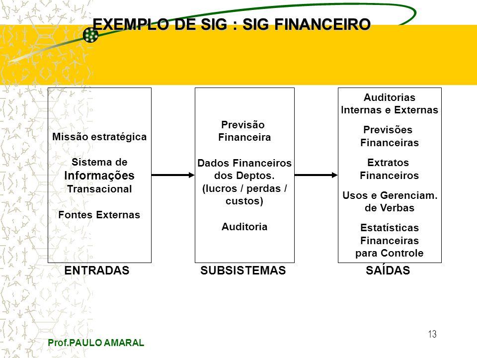 Prof.PAULO AMARAL 13 EXEMPLO DE SIG : SIG FINANCEIRO Missão estratégica Sistema de Informações Transacional Fontes Externas Previsão Financeira Dados Financeiros dos Deptos.