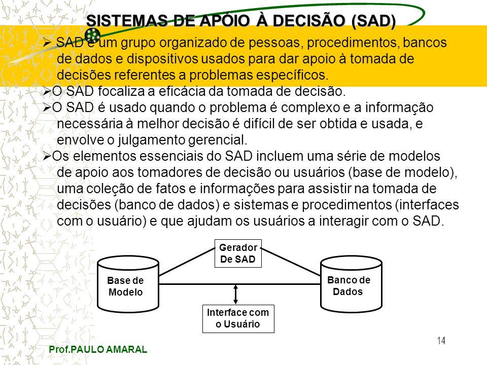 Prof.PAULO AMARAL 14 SISTEMAS DE APÓIO À DECISÃO (SAD) SAD é um grupo organizado de pessoas, procedimentos, bancos de dados e dispositivos usados para dar apoio à tomada de decisões referentes a problemas específicos.