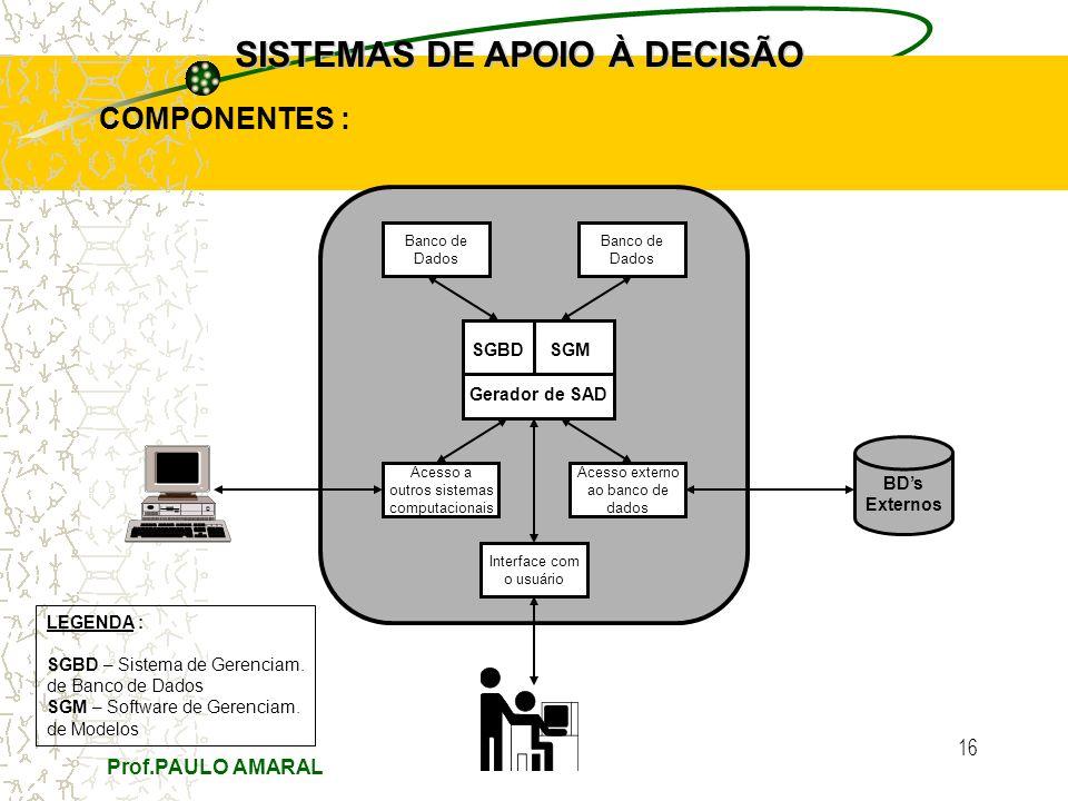 Prof.PAULO AMARAL 16 SISTEMAS DE APOIO À DECISÃO COMPONENTES : BDs Externos Banco de Dados Acesso a outros sistemas computacionais Acesso externo ao banco de dados Interface com o usuário Banco de Dados SGM Gerador de SAD SGBD LEGENDA : SGBD – Sistema de Gerenciam.