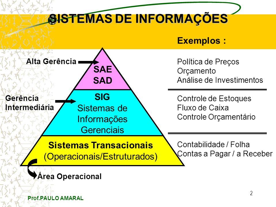2 Sistemas Transacionais (Operacionais/Estruturados) SIG Sistemas de Informações Gerenciais SAE SAD SISTEMAS DE INFORMAÇÕES Exemplos : Política de Pre