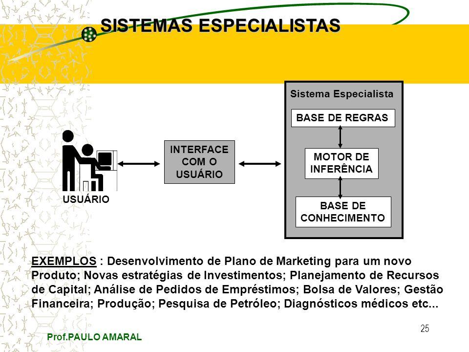 Prof.PAULO AMARAL 25 SISTEMAS ESPECIALISTAS Folha BASE DE REGRAS MOTOR DE INFERÊNCIA BASE DE CONHECIMENTO Sistema Especialista INTERFACE COM O USUÁRIO EXEMPLOS : Desenvolvimento de Plano de Marketing para um novo Produto; Novas estratégias de Investimentos; Planejamento de Recursos de Capital; Análise de Pedidos de Empréstimos; Bolsa de Valores; Gestão Financeira; Produção; Pesquisa de Petróleo; Diagnósticos médicos etc...
