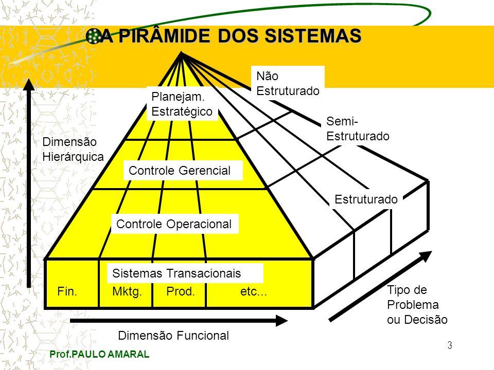 Prof.PAULO AMARAL 3 Fin. Mktg. Prod. etc... Dimensão Funcional Dimensão Hierárquica Planejam. Estratégico Controle Gerencial Controle Operacional A PI