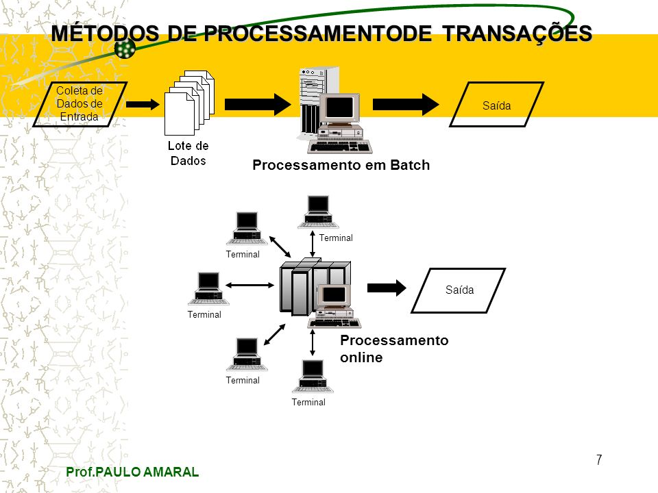 Prof.PAULO AMARAL 7 MÉTODOS DE PROCESSAMENTODE TRANSAÇÕES Coleta de Dados de Entrada Saída Processamento em Batch Saída Processamento online Terminal