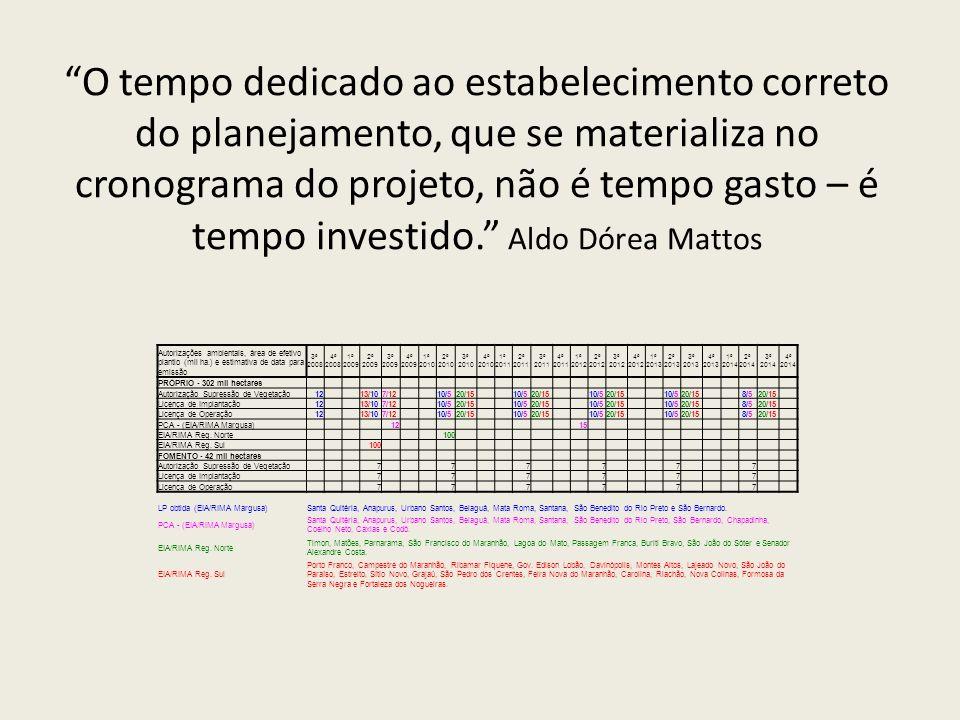 O tempo dedicado ao estabelecimento correto do planejamento, que se materializa no cronograma do projeto, não é tempo gasto – é tempo investido. Aldo