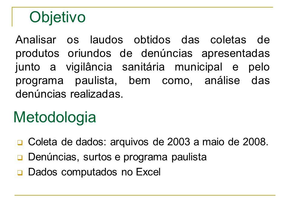 Metodologia Coleta de dados: arquivos de 2003 a maio de 2008. Denúncias, surtos e programa paulista Dados computados no Excel Objetivo Analisar os lau