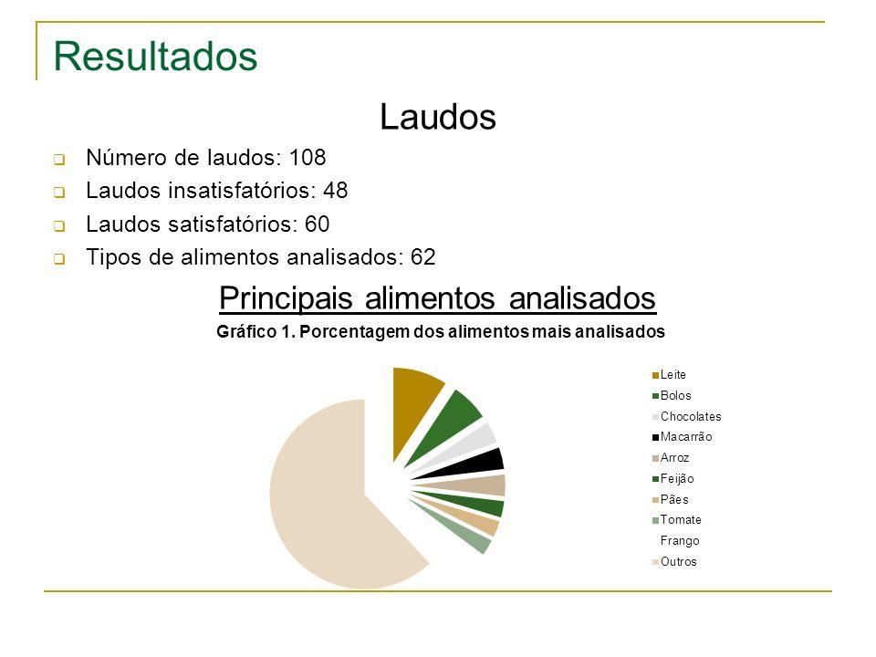 Resultados Laudos Número de laudos: 108 Laudos insatisfatórios: 48 Laudos satisfatórios: 60 Tipos de alimentos analisados: 62 Principais alimentos ana