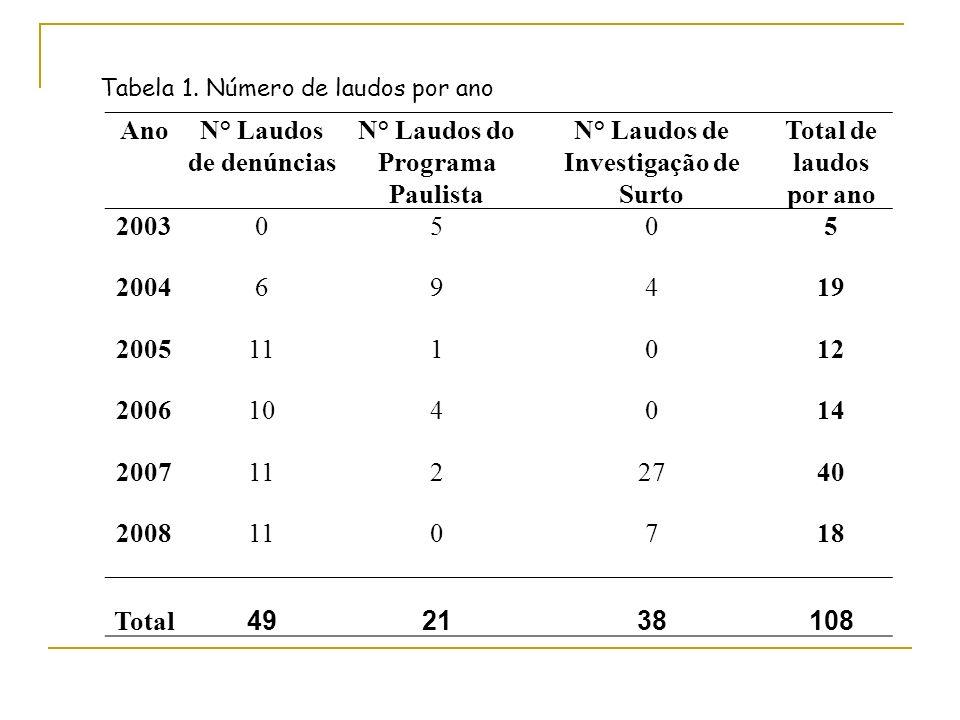 AnoN° Laudos de denúncias N° Laudos do Programa Paulista N° Laudos de Investigação de Surto Total de laudos por ano 20030505 200469419 2005111012 2006