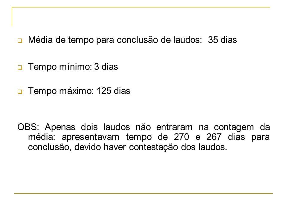 Média de tempo para conclusão de laudos: 35 dias Tempo mínimo: 3 dias Tempo máximo: 125 dias OBS: Apenas dois laudos não entraram na contagem da média