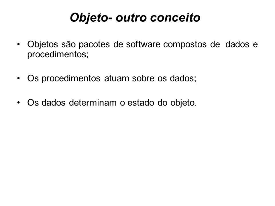 Objeto- outro conceito Objetos são pacotes de software compostos de dados e procedimentos; Os procedimentos atuam sobre os dados; Os dados determinam