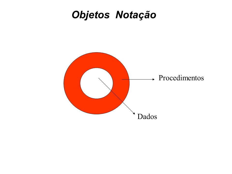 Objetos  Notação Procedimentos Dados