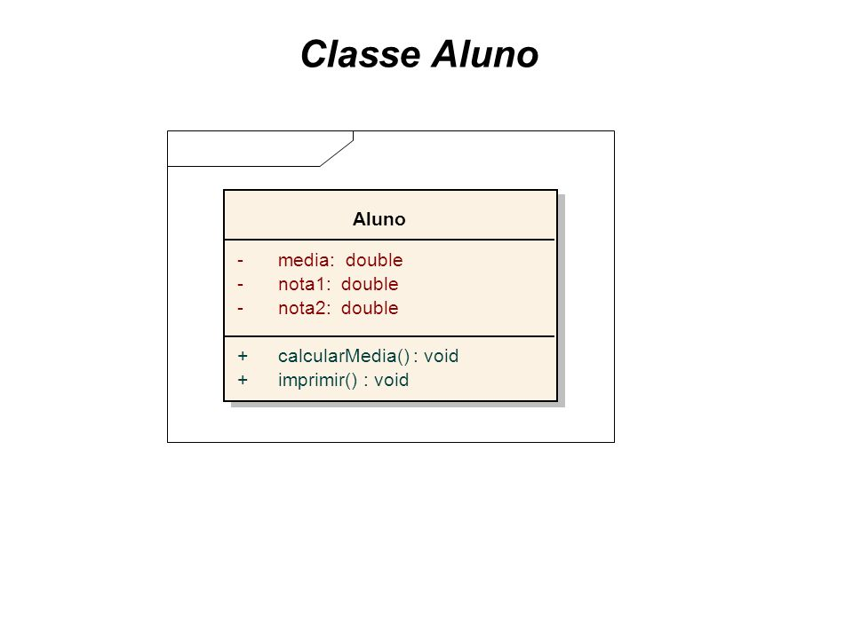 Classe Aluno Aluno -media: double -nota1: double -nota2: double +calcularMedia() : void +imprimir() : void