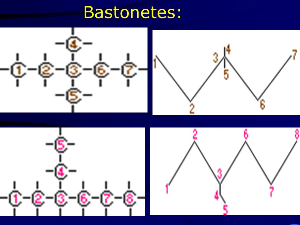 Molecular:C 13 H 15 ONCl (FM) Estrutural Simplificada. (Couper)
