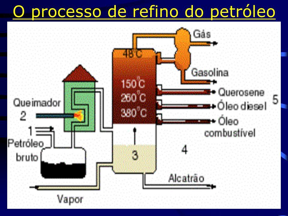 Petróleo e seus derivados Gás cozinha (prop.+butano) é aditivado c/ cheiro.