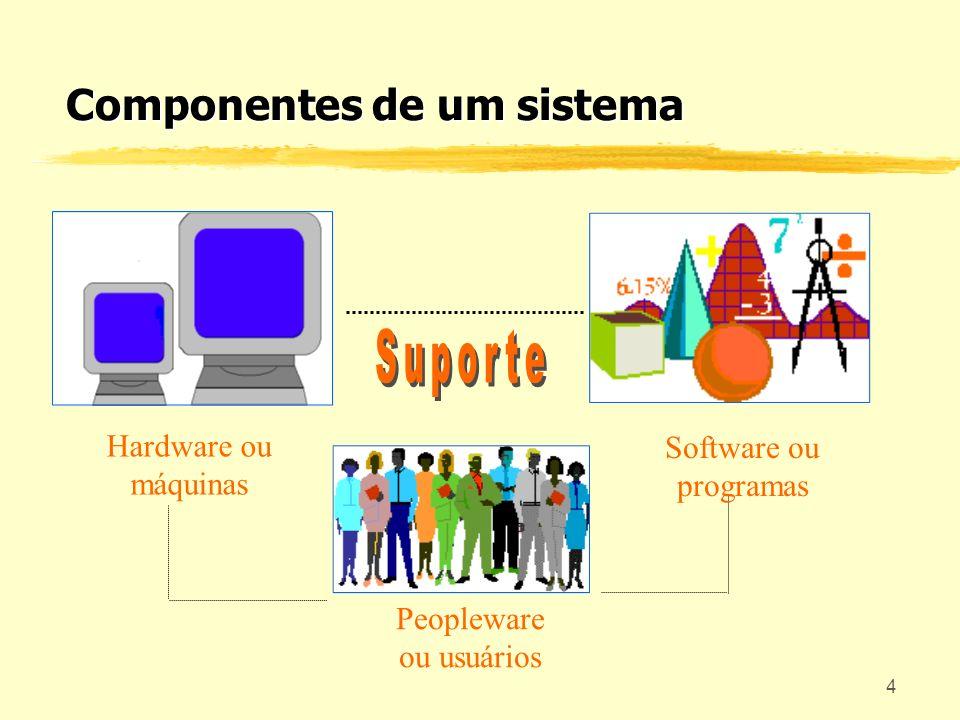 5 Retroalimentação entrada saída Funções do Computador processamento