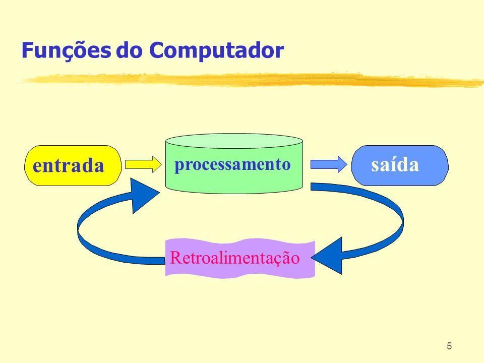 6 Dispositivos de saída Monitor Impressora Dispositivos de entrada Teclado Scanner Mouse CD-ROM Disco Rígido Disco óptico Dispositivos de armazenamento permanente Fita Disquete Processador (CPU) Memória