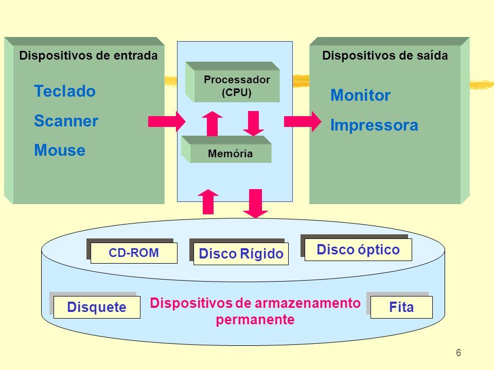 6 Dispositivos de saída Monitor Impressora Dispositivos de entrada Teclado Scanner Mouse CD-ROM Disco Rígido Disco óptico Dispositivos de armazenament