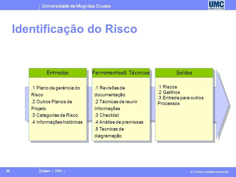 Universidade de Mogi das Cruzes © Todos os direitos reservados Exatas | 2006 | 20 Identificação do Risco Entradas Ferramentas& Técnicas Saídas.1 Risco
