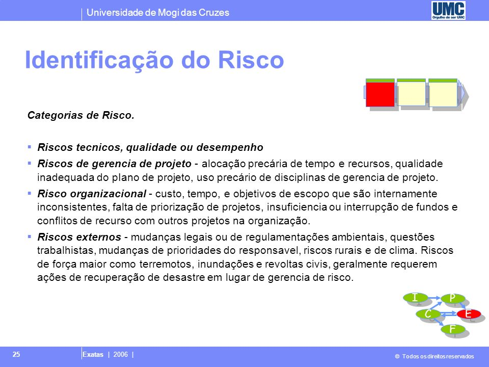 Universidade de Mogi das Cruzes © Todos os direitos reservados Exatas | 2006 | 25 Categorias de Risco. Riscos tecnicos, qualidade ou desempenho Riscos