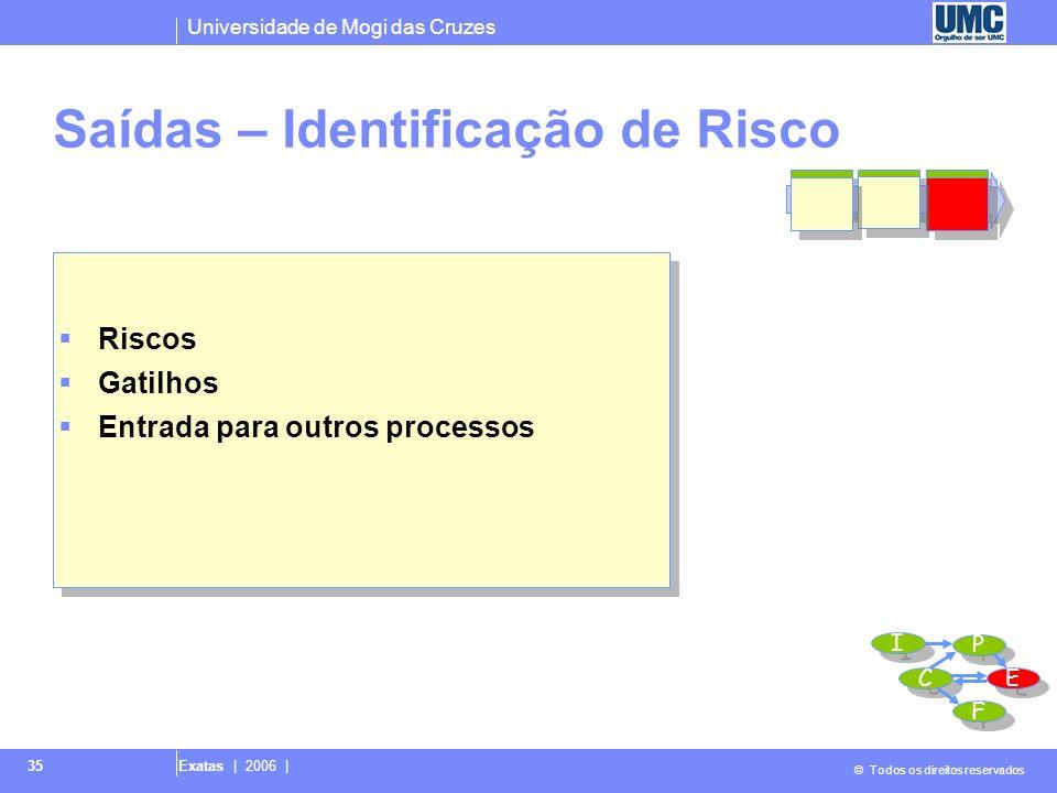 Universidade de Mogi das Cruzes © Todos os direitos reservados Exatas | 2006 | 35 Saídas – Identificação de Risco Riscos Gatilhos Entrada para outros