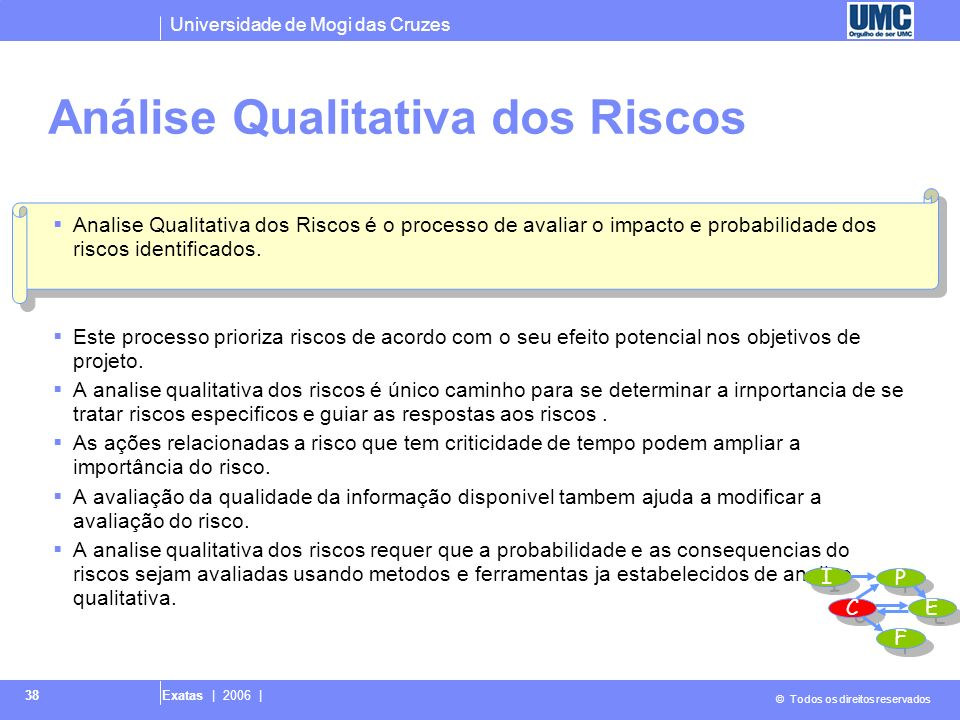 Universidade de Mogi das Cruzes © Todos os direitos reservados Exatas | 2006 | 38 Analise Qualitativa dos Riscos é o processo de avaliar o impacto e p