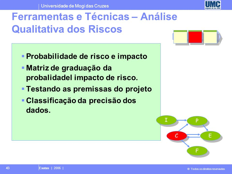 Universidade de Mogi das Cruzes © Todos os direitos reservados Exatas | 2006 | 44 Probabilidade de Risco e impacto.