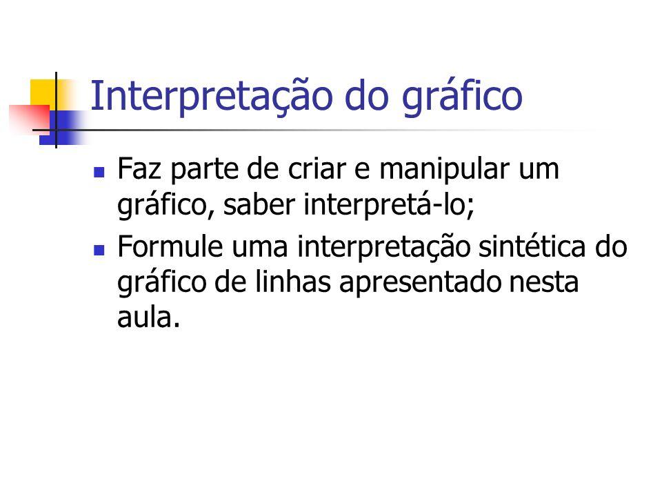 Interpretação do gráfico Faz parte de criar e manipular um gráfico, saber interpretá-lo; Formule uma interpretação sintética do gráfico de linhas apre